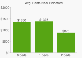 Graph of average rent prices for Biddeford