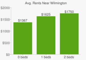 Graph of average rent prices for Wilmington