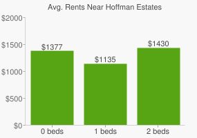 Graph of average rent prices for Hoffman Estates