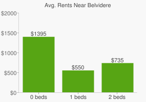 Graph of average rent prices for Belvidere