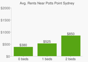 Graph of average rent prices for Potts Point Sydney