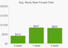 Graph of average rent prices for Forsyth Park