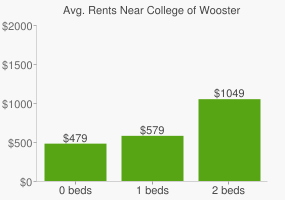 Graph of average rent prices for College of Wooster