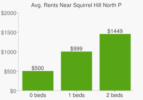 Graph of average rent prices for Squirrel Hill North Pittsburgh
