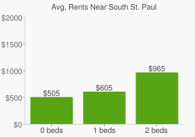 Graph of average rent prices for South St. Paul