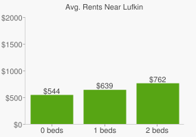 Graph of average rent prices for Lufkin