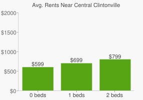 Graph of average rent prices for Central Clintonville Columbus