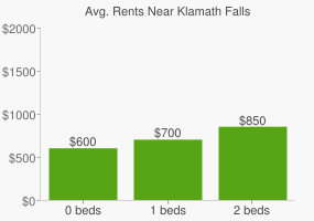 Graph of average rent prices for Klamath Falls