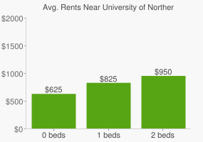 Graph of average rent prices for University of Northern British Columbia