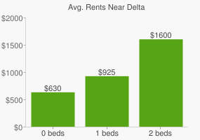 Graph of average rent prices for Delta