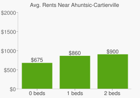Graph of average rent prices for Ahuntsic-Cartierville Montréal