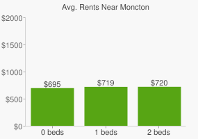 Graph of average rent prices for Moncton