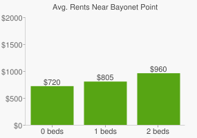 Graph of average rent prices for Bayonet Point