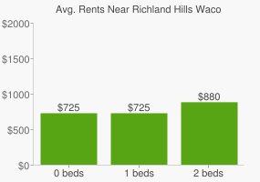 Graph of average rent prices for Richland Hills Waco