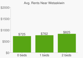 Graph of average rent prices for Wetaskiwin