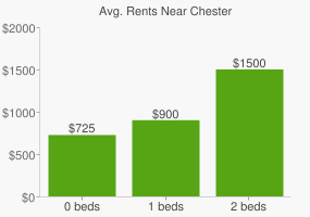 Graph of average rent prices for Chester