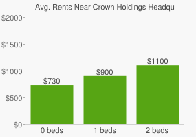 Graph of average rent prices for Crown Holdings Headquarters
