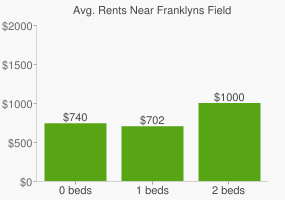 Graph of average rent prices for Franklyns Field