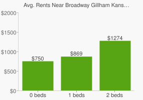 Graph of average rent prices for Broadway Gillham Kansas City