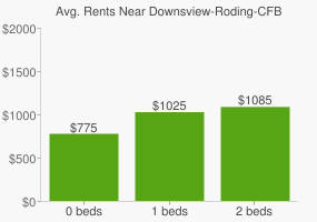 Graph of average rent prices for Downsview-Roding-CFB Toronto