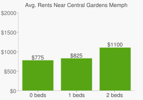 Graph of average rent prices for Central Gardens Memphis
