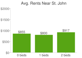 Graph of average rent prices for St. John