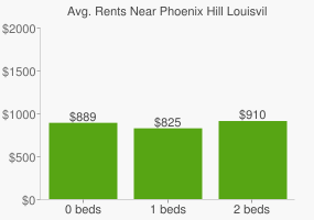 Graph of average rent prices for Phoenix Hill Louisville-Jefferson