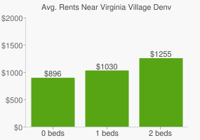 Graph of average rent prices for Virginia Village Denver