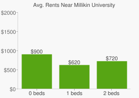 Graph of average rent prices for Millikin University