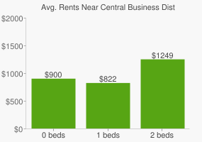 Graph of average rent prices for Central Business District Louisville-Jefferson