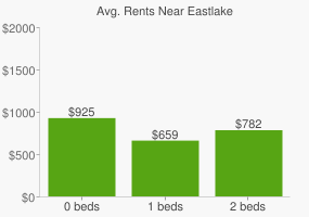 Graph of average rent prices for Eastlake