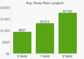 Graph of average rent prices for Langford