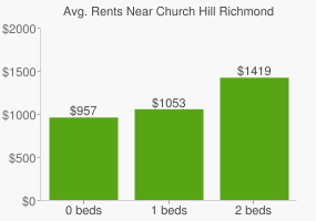 Graph of average rent prices for Church Hill Richmond