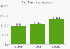 Graph of average rent prices for Attleboro