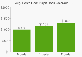 Graph of average rent prices for Pulpit Rock Colorado Springs