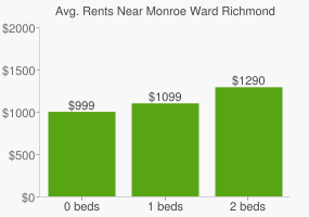 Graph of average rent prices for Monroe Ward Richmond