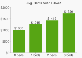 Graph of average rent prices for Tukwila