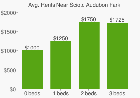 Graph of average rent prices for Scioto Audubon Park