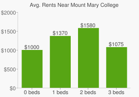 Graph of average rent prices for Mount Mary College