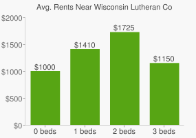 Graph of average rent prices for Wisconsin Lutheran College