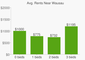 Graph of average rent prices for Wausau