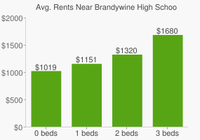 Graph of average rent prices for Brandywine High School
