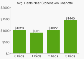 Graph of average rent prices for Stonehaven Charlotte