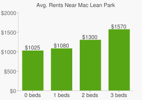 Graph of average rent prices for Mac Lean Park