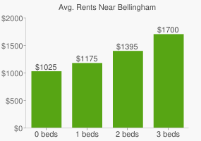 Graph of average rent prices for Bellingham