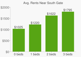 Graph of average rent prices for South Gate
