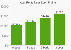 Graph of average rent prices for Eden Prairie