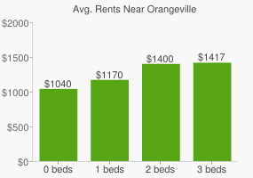 Graph of average rent prices for Orangeville