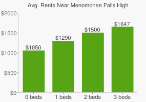 Graph of average rent prices for Menomonee Falls High School