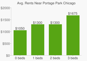 Graph of average rent prices for Portage Park Chicago